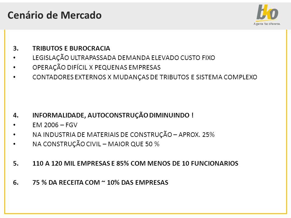 Cenário de Mercado TRIBUTOS E BUROCRACIA
