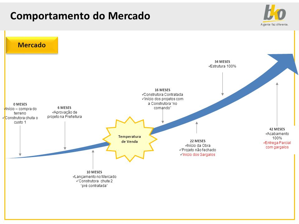 Comportamento do Mercado