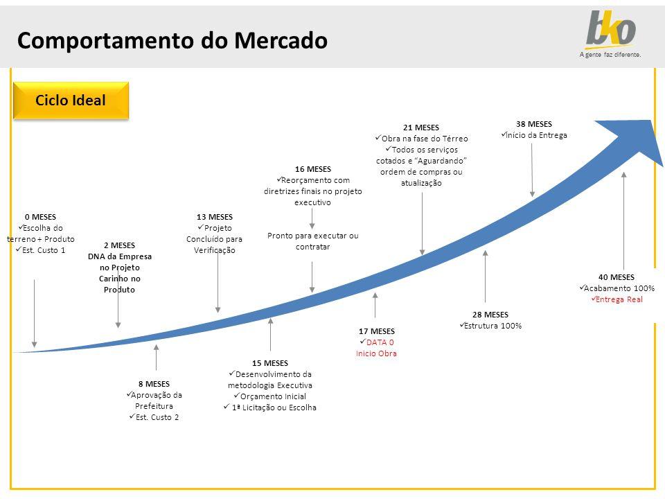 DNA da Empresa no Projeto