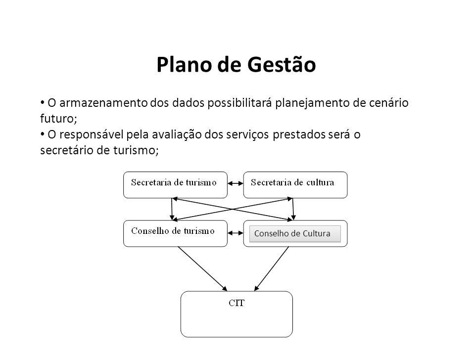 Plano de Gestão O armazenamento dos dados possibilitará planejamento de cenário futuro;