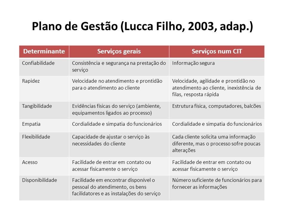 Plano de Gestão (Lucca Filho, 2003, adap.)