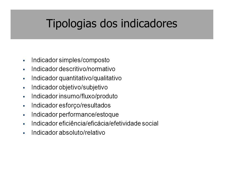Tipologias dos indicadores