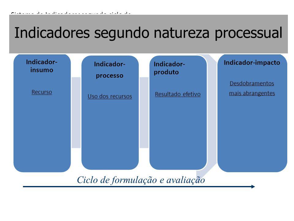 Indicadores segundo natureza processual