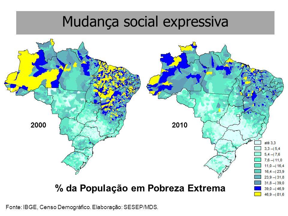 % da População em Pobreza Extrema