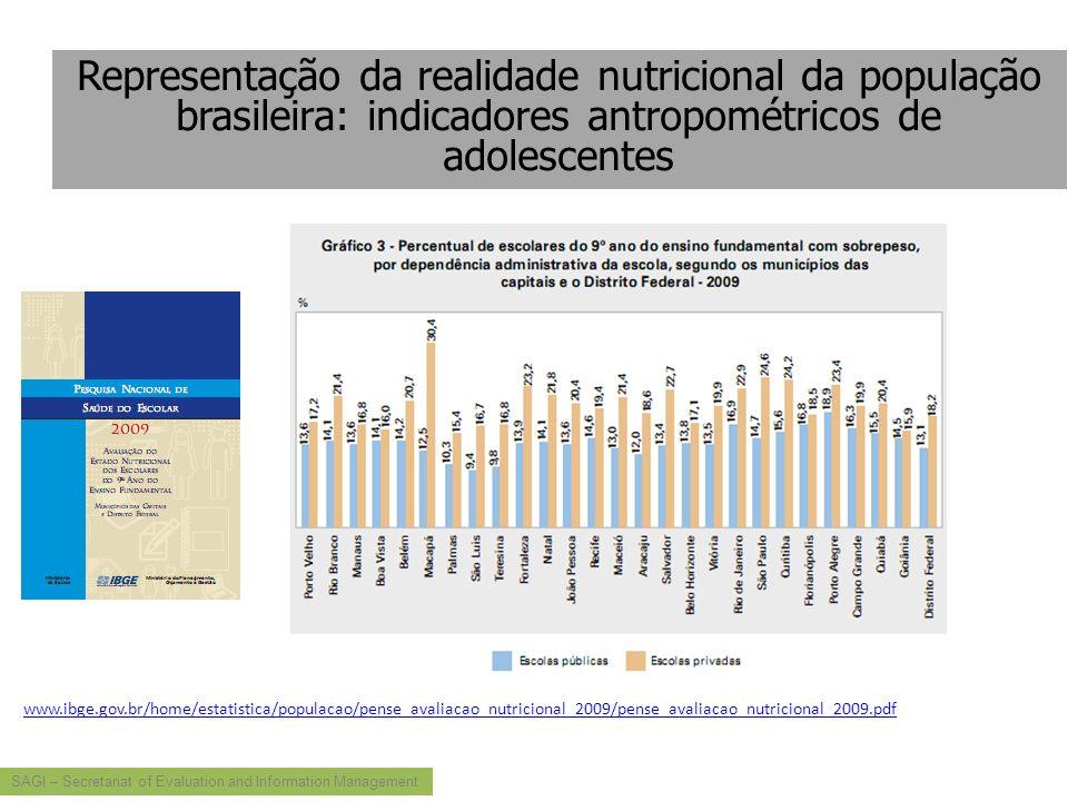 Representação da realidade nutricional da população brasileira: indicadores antropométricos de adolescentes