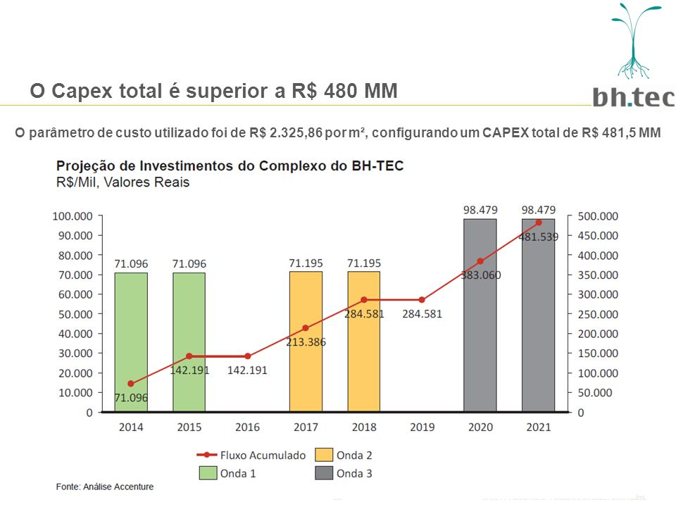 O Capex total é superior a R$ 480 MM