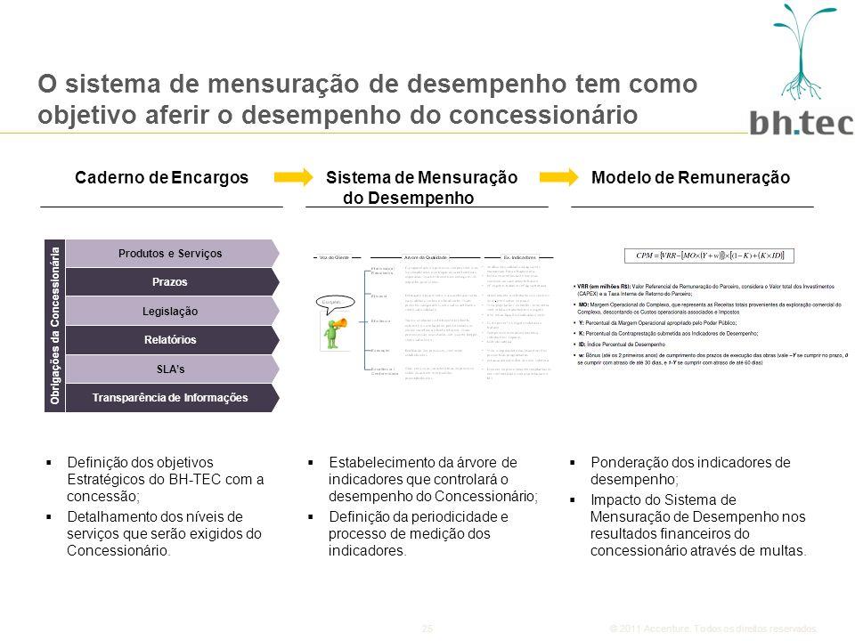 Obrigações da Concessionária Transparência de Informações