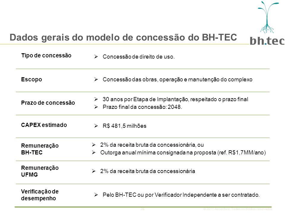 Dados gerais do modelo de concessão do BH-TEC