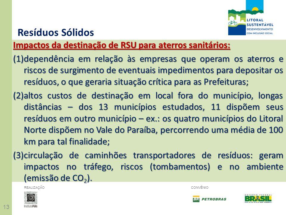 Resíduos Sólidos Impactos da destinação de RSU para aterros sanitários:
