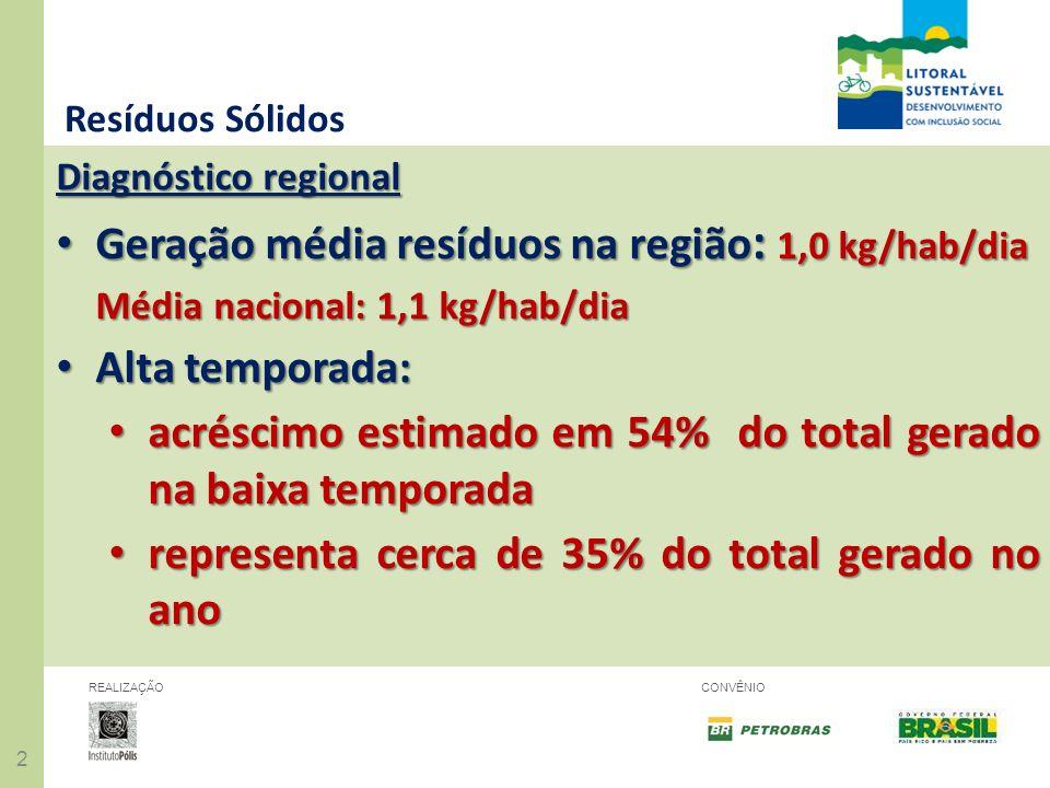 Geração média resíduos na região: 1,0 kg/hab/dia Alta temporada: