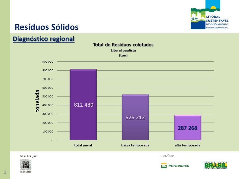 Resíduos Sólidos Diagnóstico regional