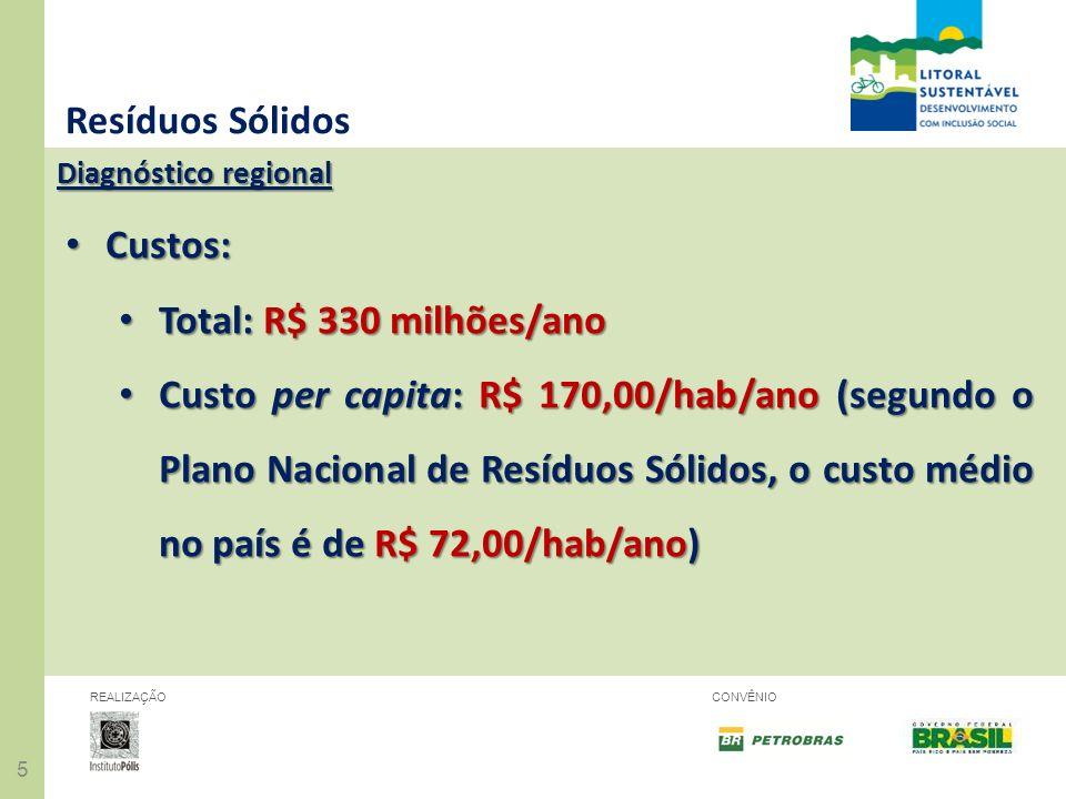 Resíduos Sólidos Custos: Total: R$ 330 milhões/ano