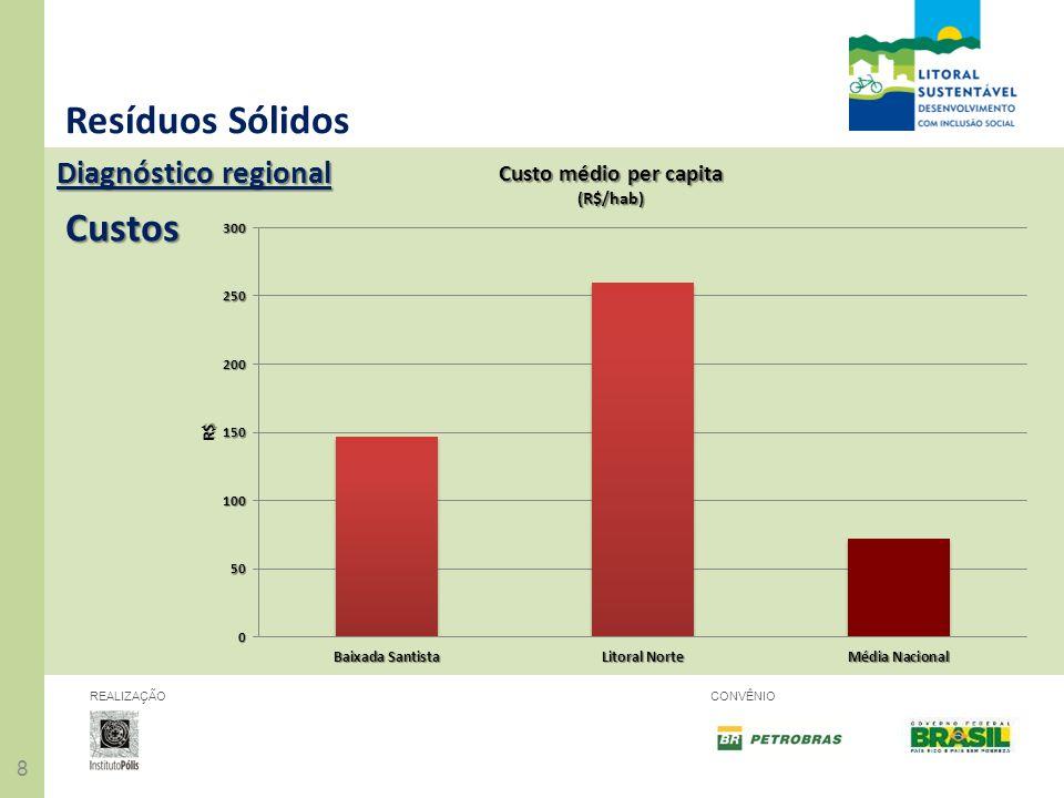 Resíduos Sólidos Diagnóstico regional Custos