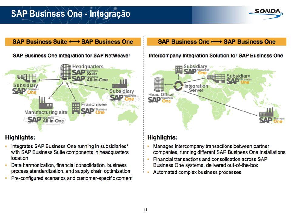 SAP Business One - Integração