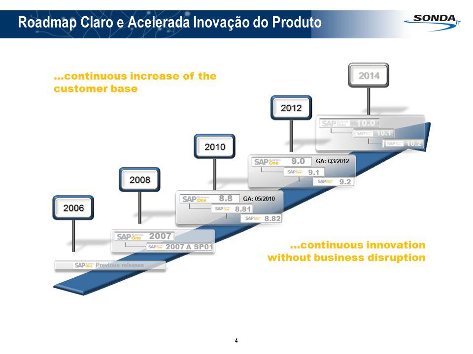 Roadmap Claro e Acelerada Inovação do Produto
