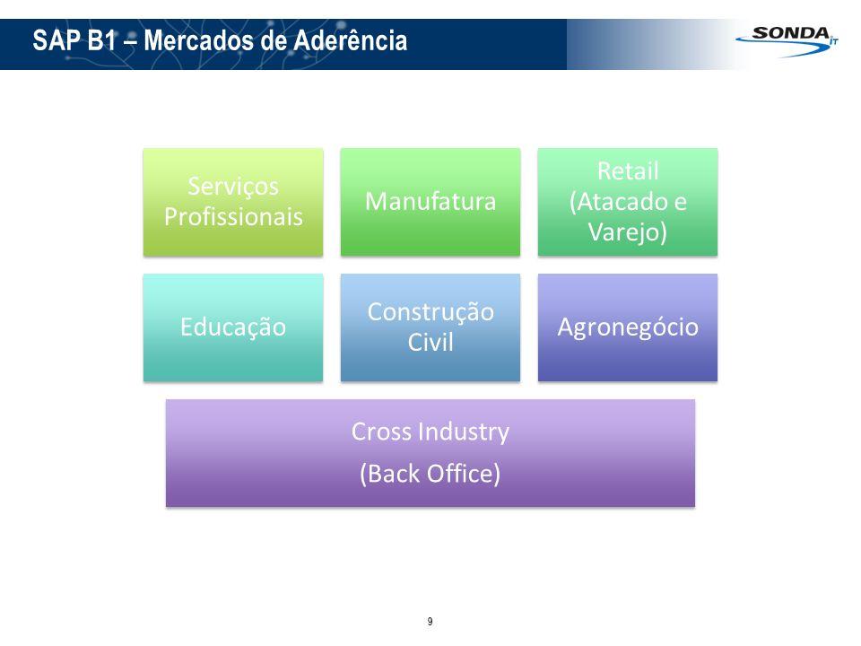SAP B1 – Mercados de Aderência