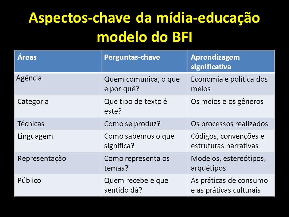 Aspectos-chave da mídia-educação modelo do BFI