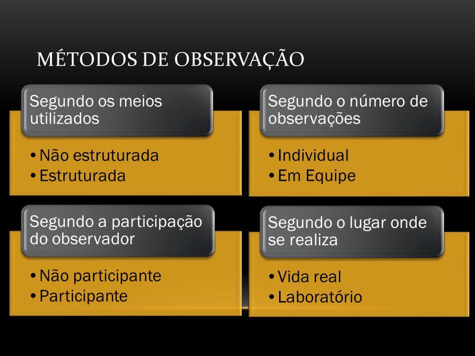 MÉTODOS DE Observação Não estruturada Estruturada