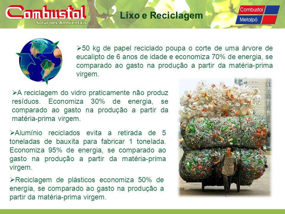 Lixo e Reciclagem
