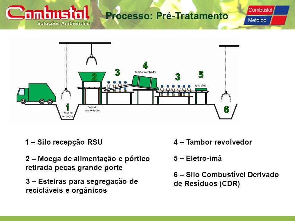 Processo: Pré-Tratamento