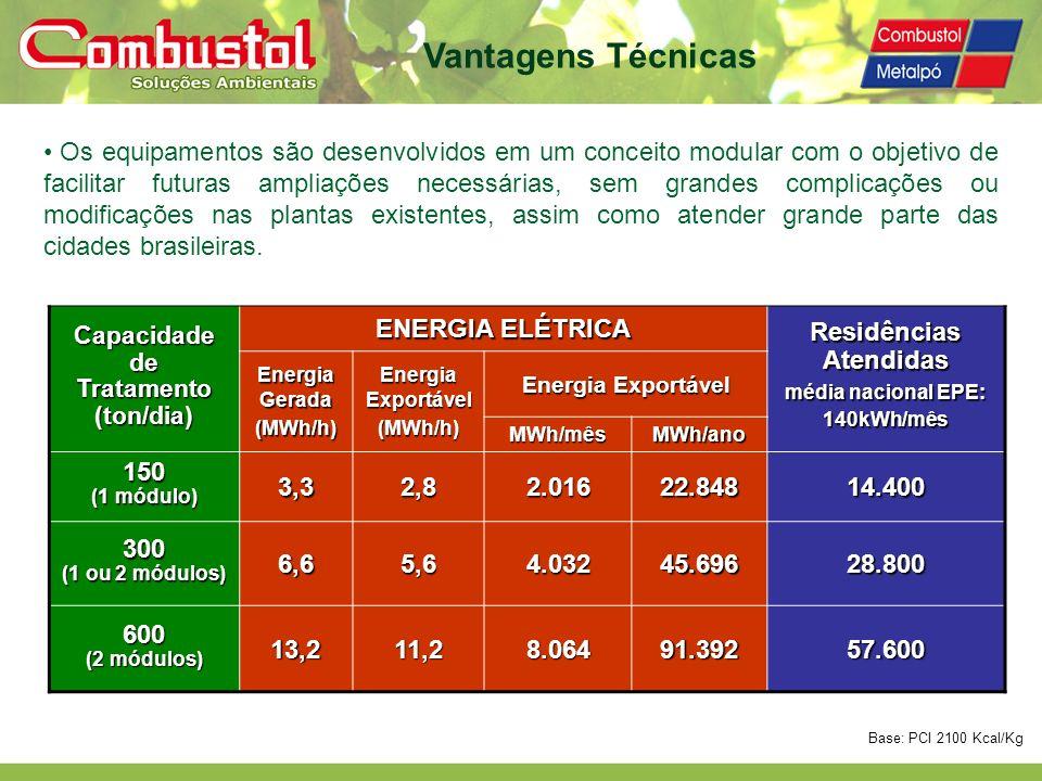 média nacional EPE: 140kWh/mês