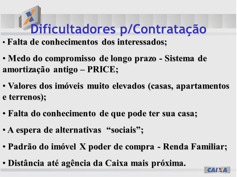 Dificultadores p/Contratação