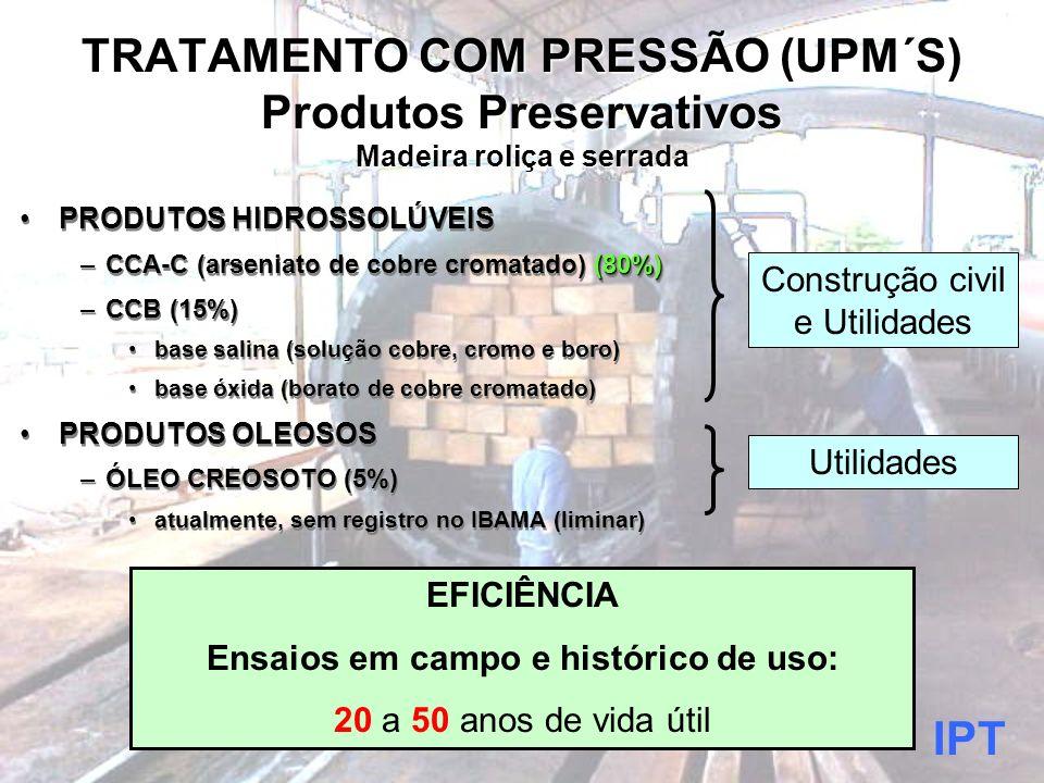 Ensaios em campo e histórico de uso: