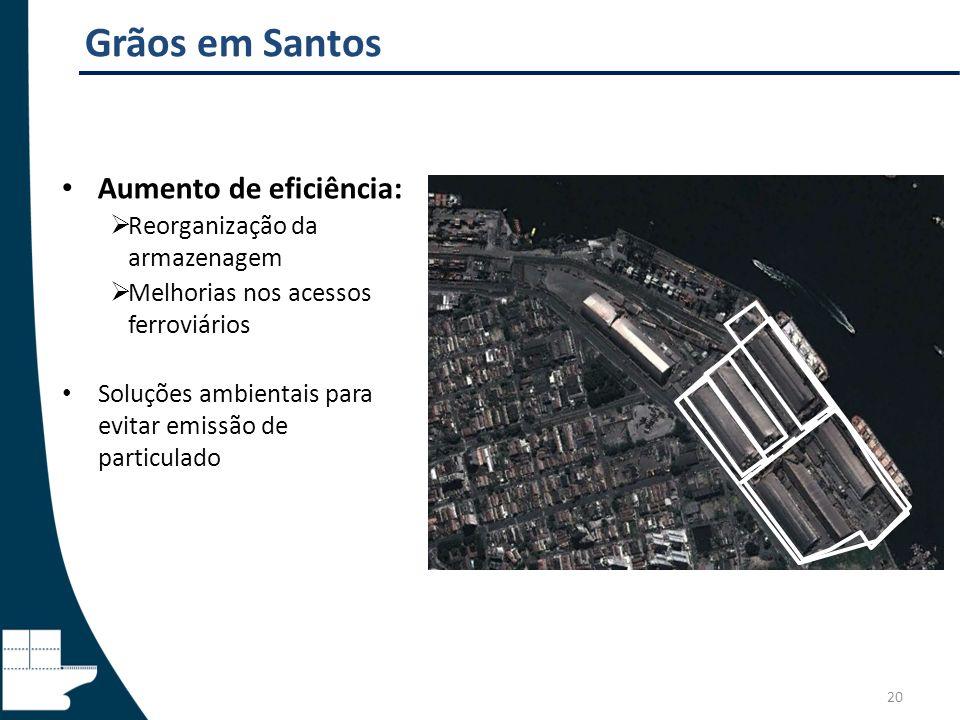 Grãos em Santos Aumento de eficiência: Reorganização da armazenagem