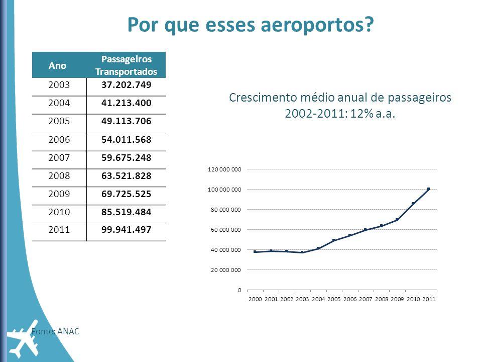 Por que esses aeroportos Passageiros Transportados