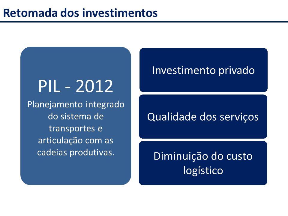 PIL - 2012 Retomada dos investimentos Investimento privado