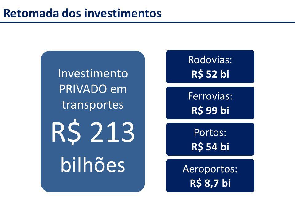Investimento PRIVADO em transportes