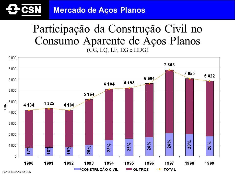 Mercado de Aços Planos Participação da Construção Civil no Consumo Aparente de Aços Planos (CG, LQ, LF, EG e HDG)