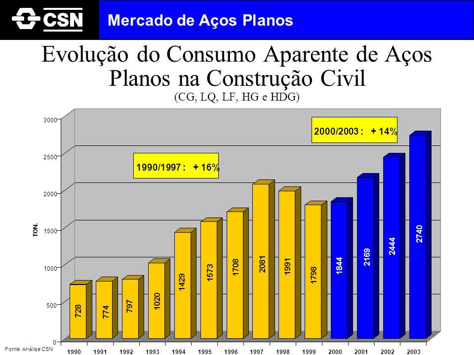 Mercado de Aços Planos Evolução do Consumo Aparente de Aços Planos na Construção Civil (CG, LQ, LF, HG e HDG)