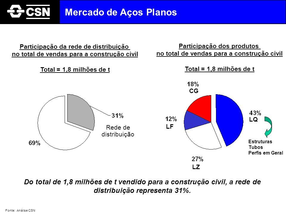 Mercado de Aços Planos Participação da rede de distribuição. no total de vendas para a construção civil.