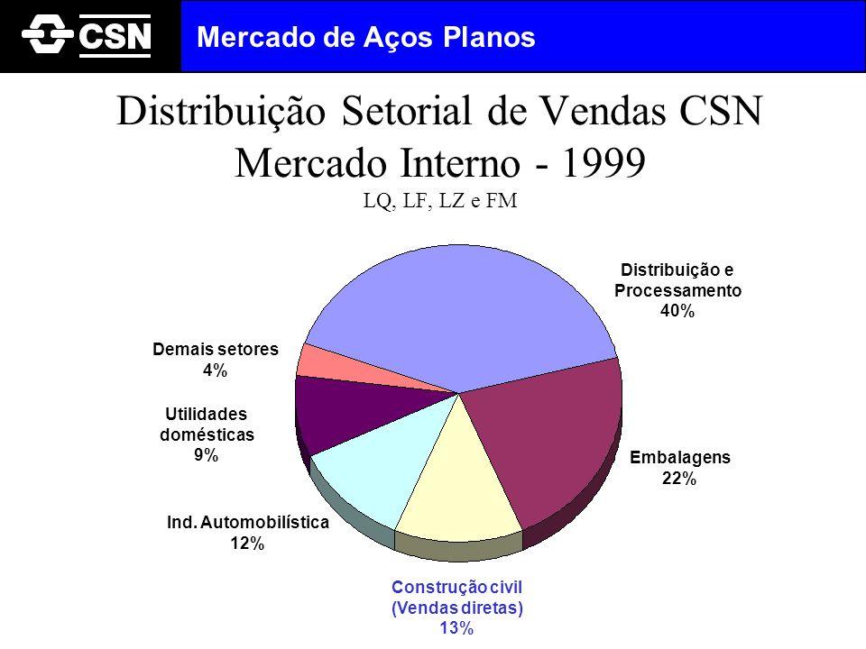 Mercado de Aços Planos Distribuição Setorial de Vendas CSN Mercado Interno - 1999 LQ, LF, LZ e FM. Distribuição e.