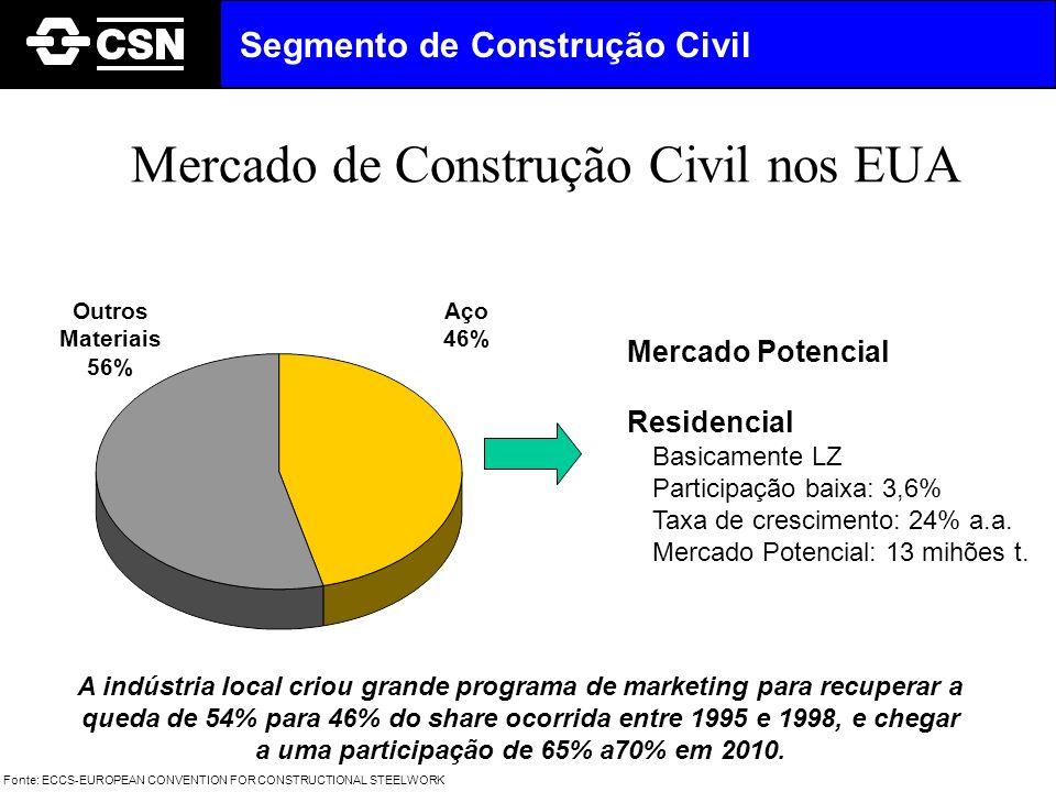 Mercado de Construção Civil nos EUA