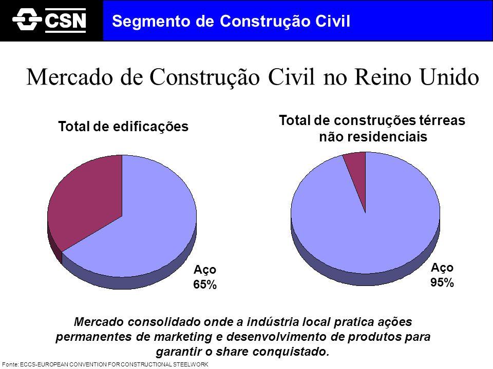 Mercado de Construção Civil no Reino Unido