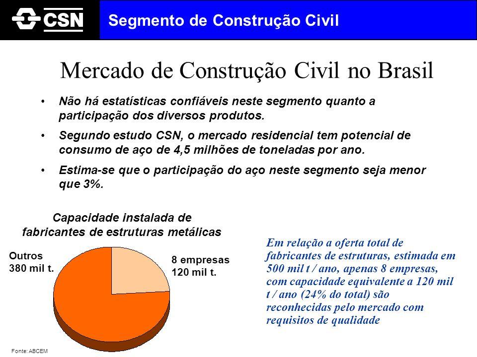 Mercado de Construção Civil no Brasil