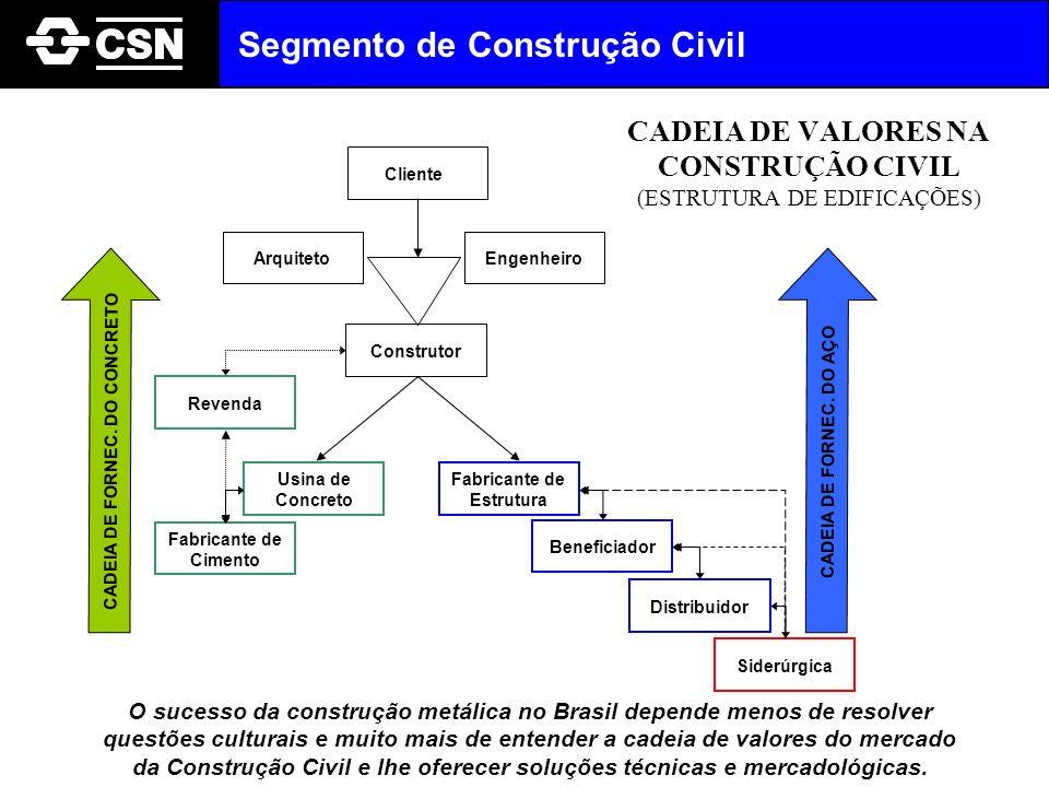 CADEIA DE VALORES NA CONSTRUÇÃO CIVIL (ESTRUTURA DE EDIFICAÇÕES)