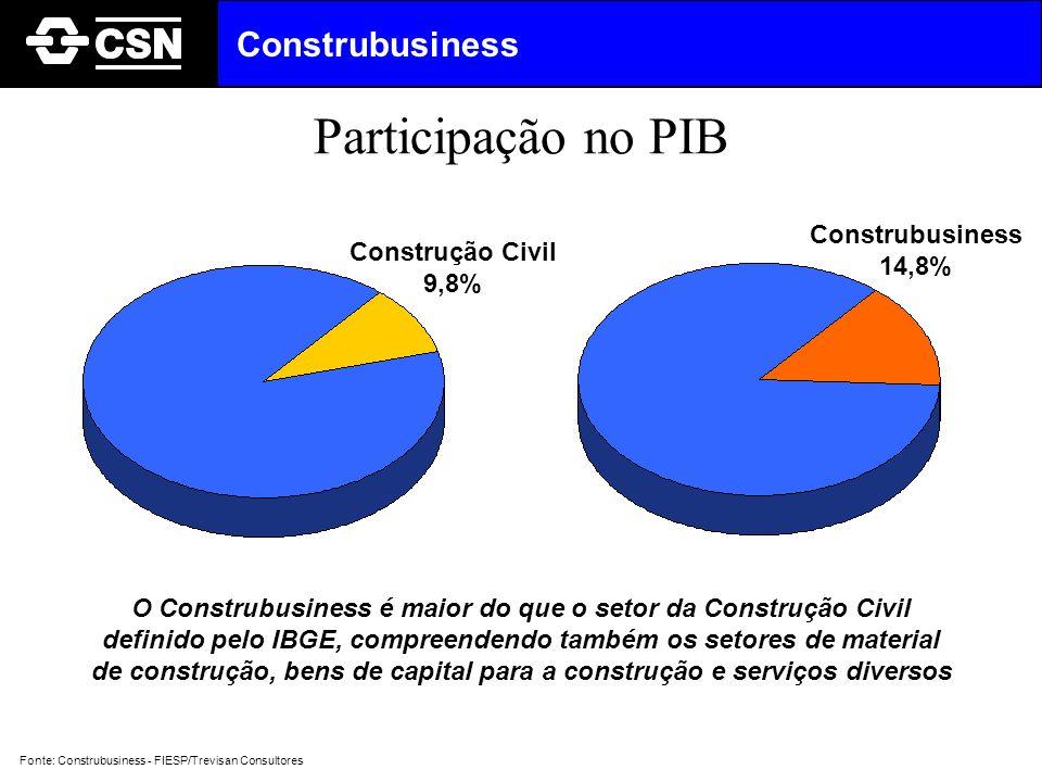 Participação no PIB Construbusiness Construbusiness Construção Civil