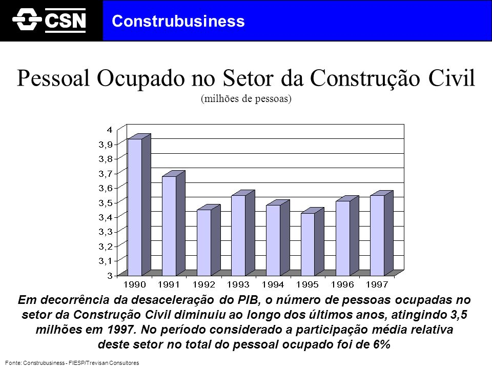 Pessoal Ocupado no Setor da Construção Civil