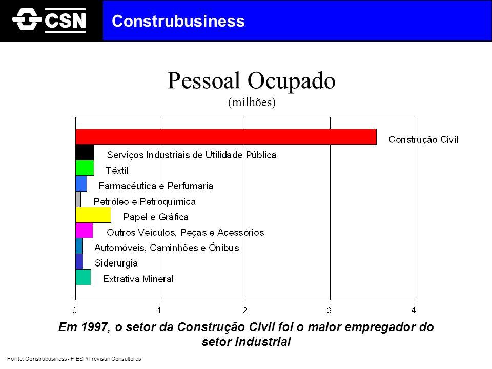 Pessoal Ocupado Construbusiness (milhões)