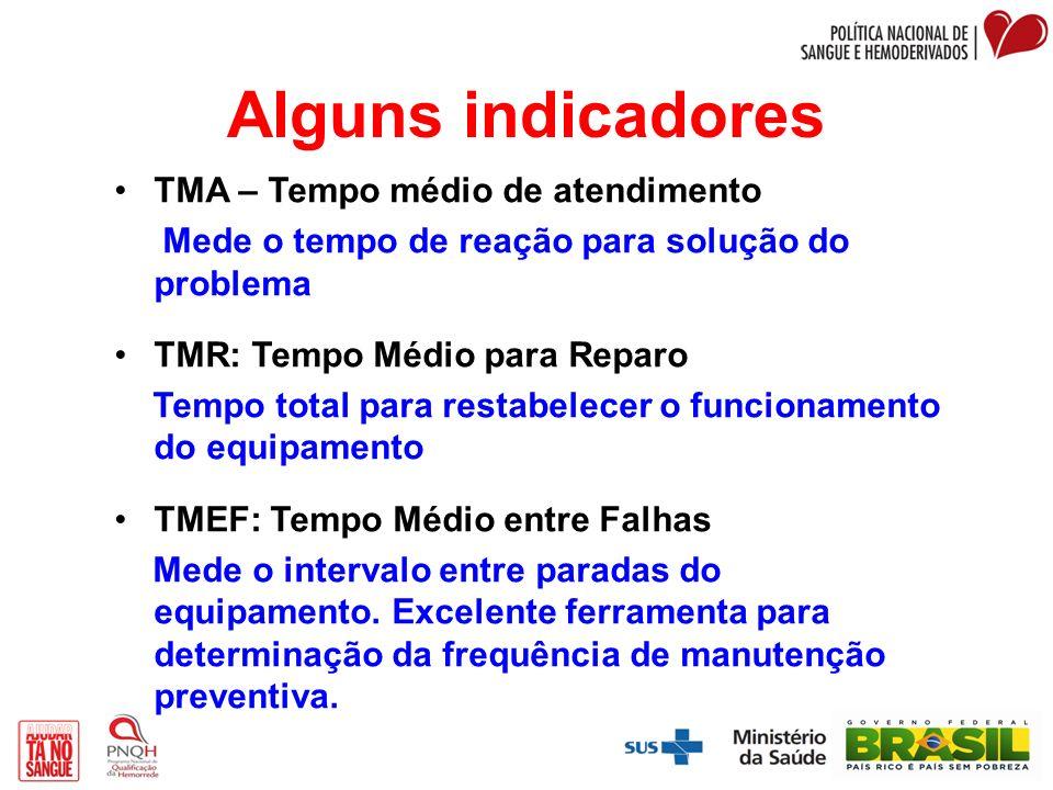 Alguns indicadores TMA – Tempo médio de atendimento