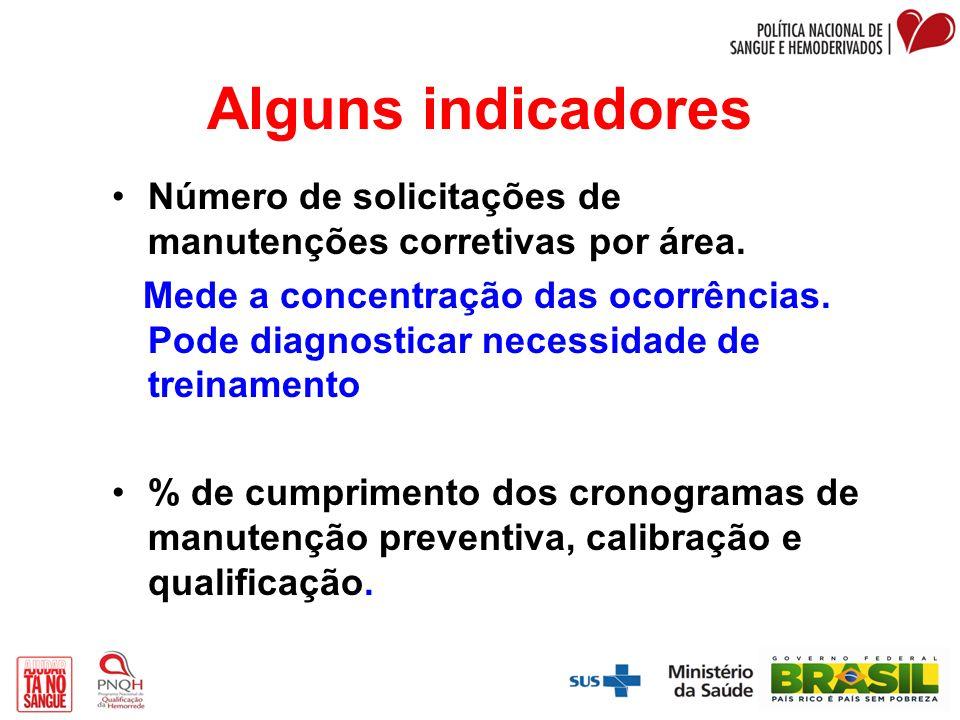 Alguns indicadores Número de solicitações de manutenções corretivas por área.