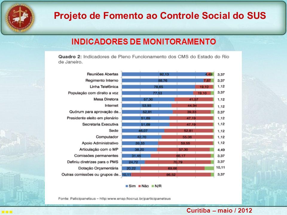 INDICADORES DE MONITORAMENTO