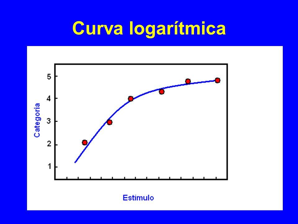 Curva logarítmica