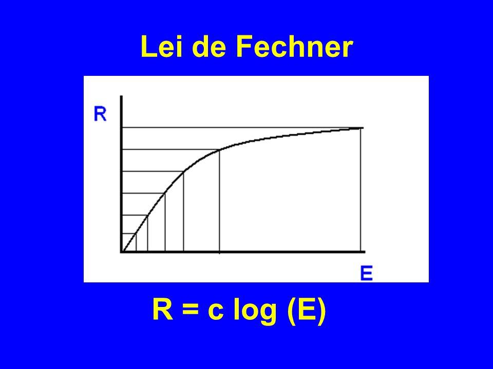 Lei de Fechner R = c log (E)