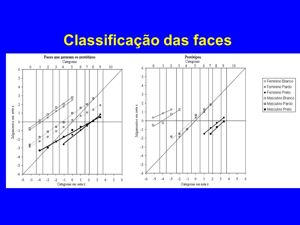 Classificação das faces
