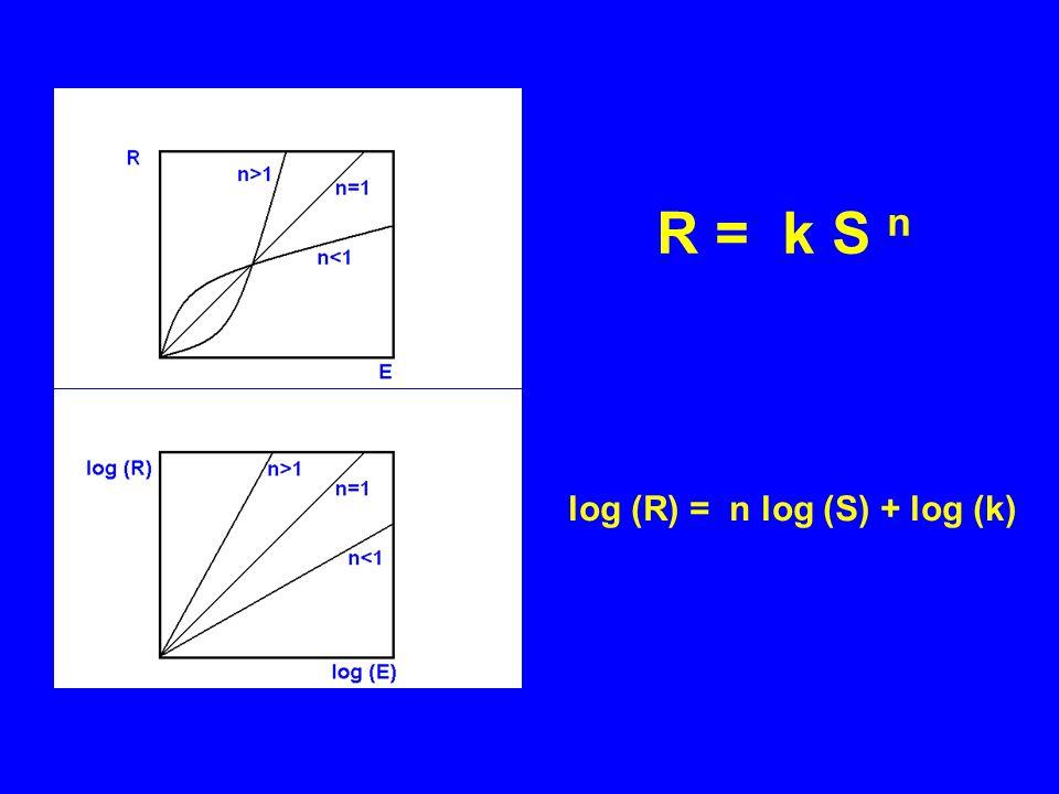 log (R) = n log (S) + log (k)