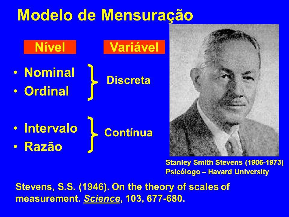 Modelo de Mensuração Nível Variável Nominal Ordinal Intervalo Razão